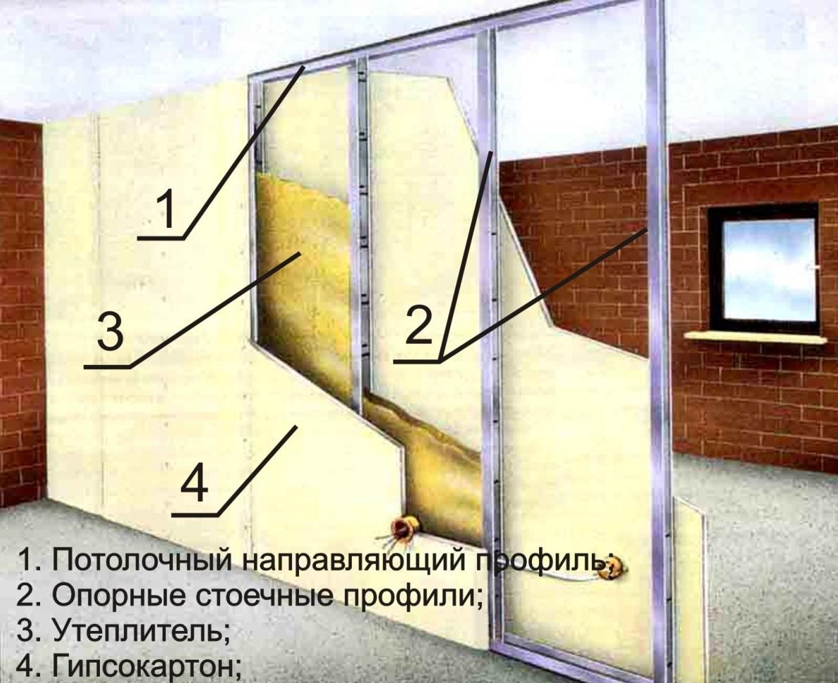 Схема устройства перегородок из гкл к металлическому каркасу